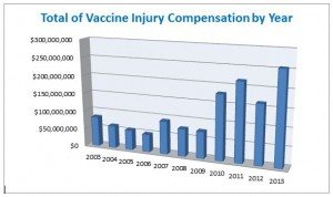 vaccine-injury-compensation-by-year